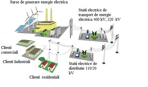 Introducere in Sistemul Energetic | We improve your energy