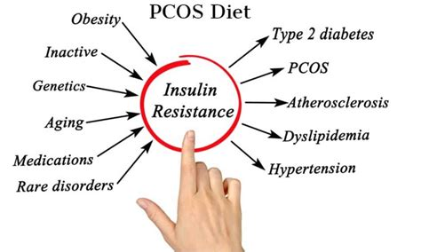 PCOS Diet – Benefits, Foods and Results (UPDATE: Jul 2018