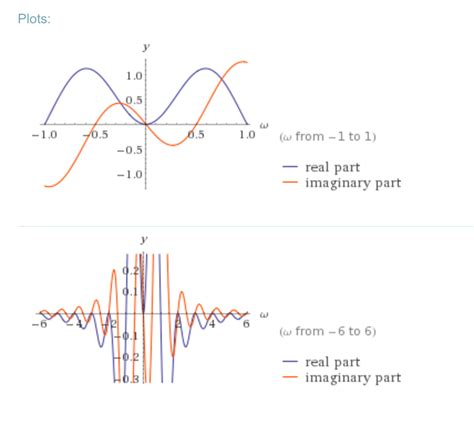 frequency spectrum - How do I interpret the result of a